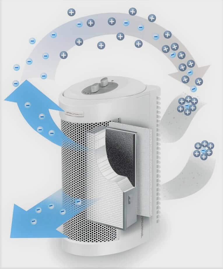 funcionamiento del purificador de aire